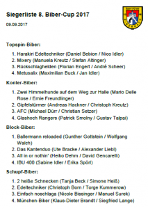 Siegerliste des Biber-Cup 2017
